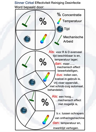 Sinner Cirkel Effectiviteit Reiniging Desinfectie